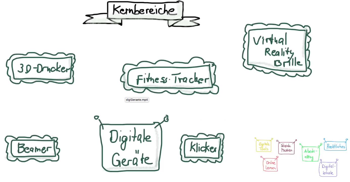 digitale Geräte
