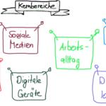 Kernbereiche Digitalisierung